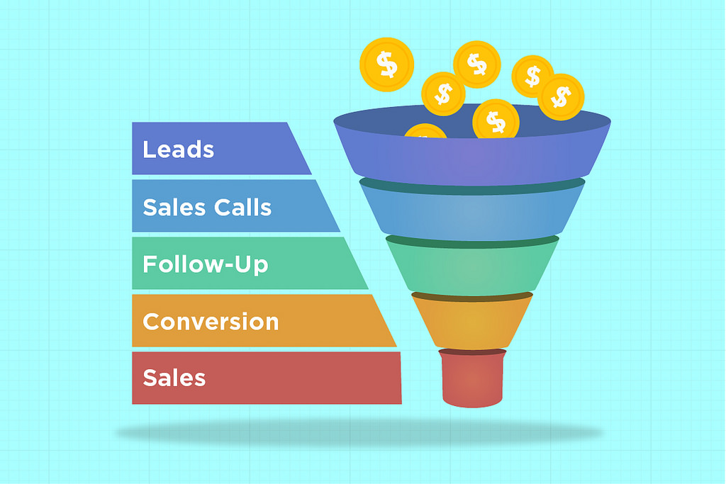 Sales Funnel Software Options