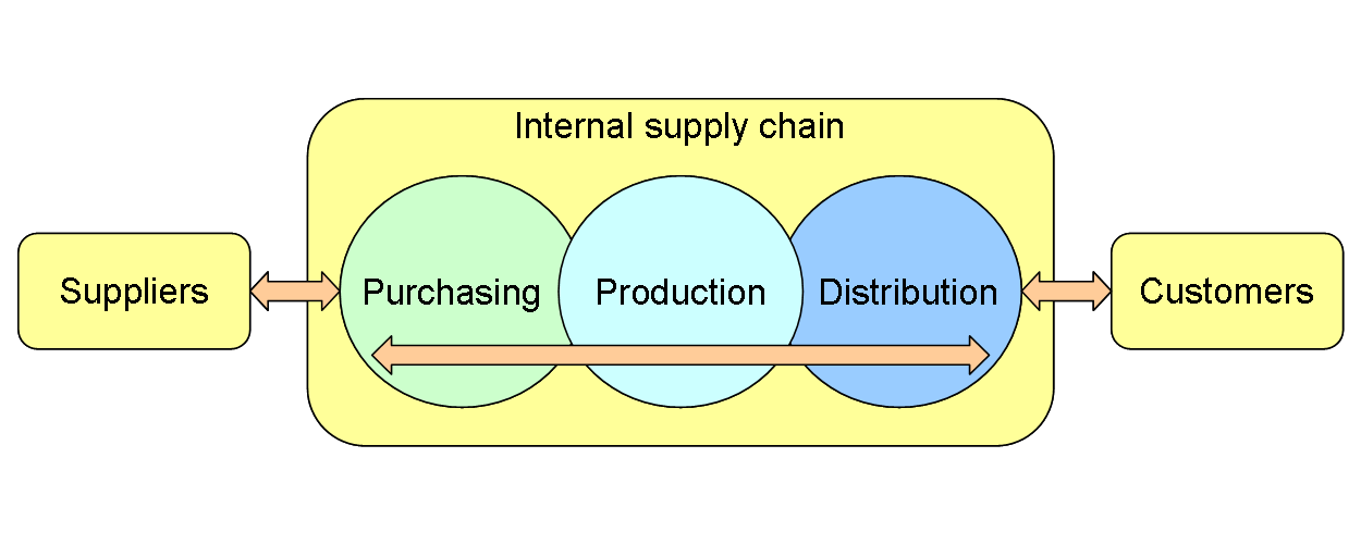 The Importance of Primary Care Supply Chain Management