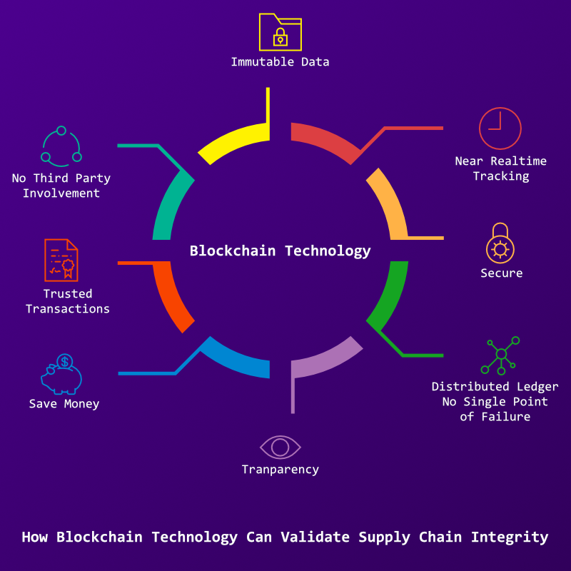 Why Blockchain Technology Will Revolutionize The Supply Chain