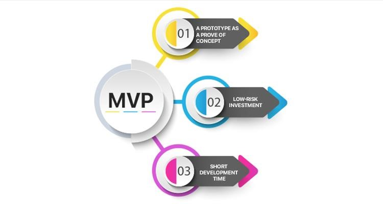 IT'S 100% TRUE! MOBILE APP MVP AND LEAN SOFTWARE DEVELOPMENT APPROACH GO HAND IN HAND