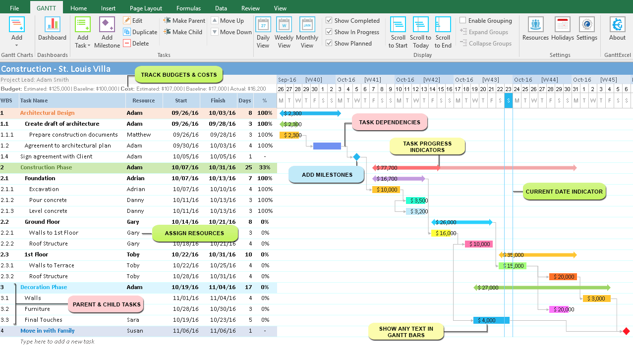 A Project Manager's Guide to Gantt Charts