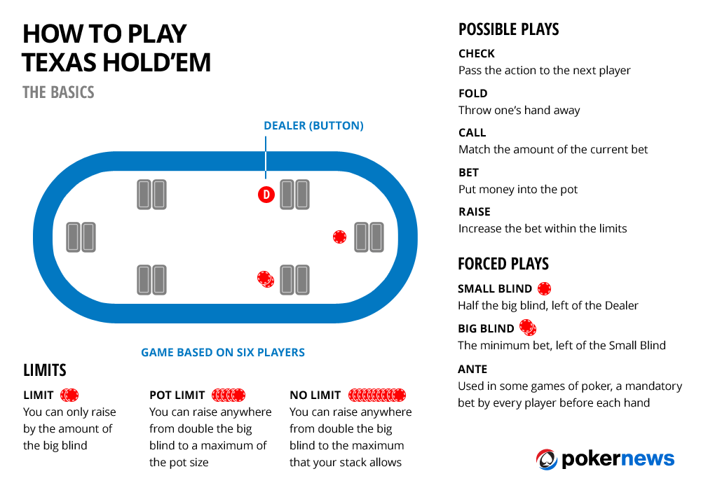 Texas Hold 'em poker is a popular version — take some time to learn the lingo and how to set up beforehand.