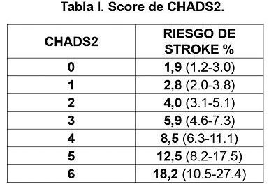 5 Uses of CHADS2 Score Calculator