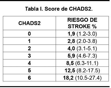 5 Uses of CHADS2 Score Calculator
