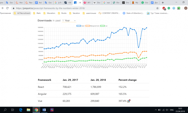 React vs Angular vs Vue: the Competition on the Front-End Development Market
